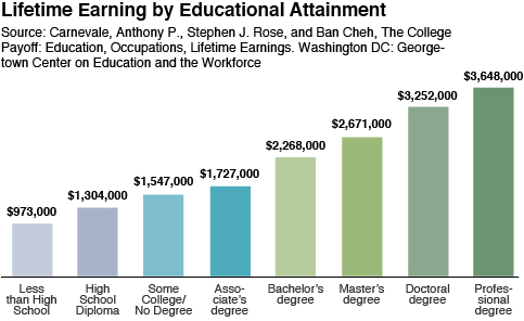 lifetime earning chart