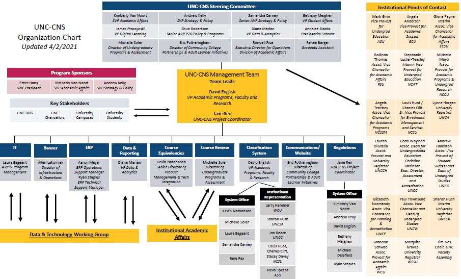 CNS org chart