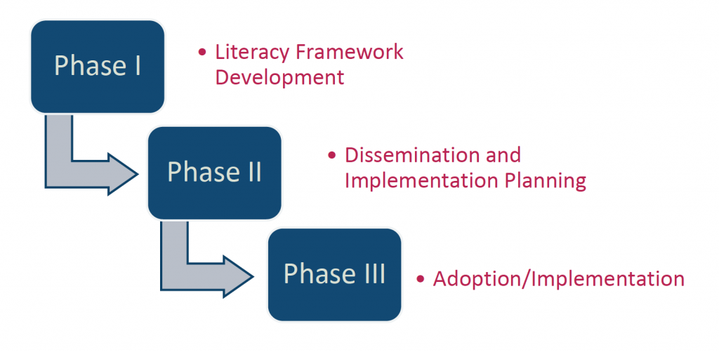 Image representing three phases of action