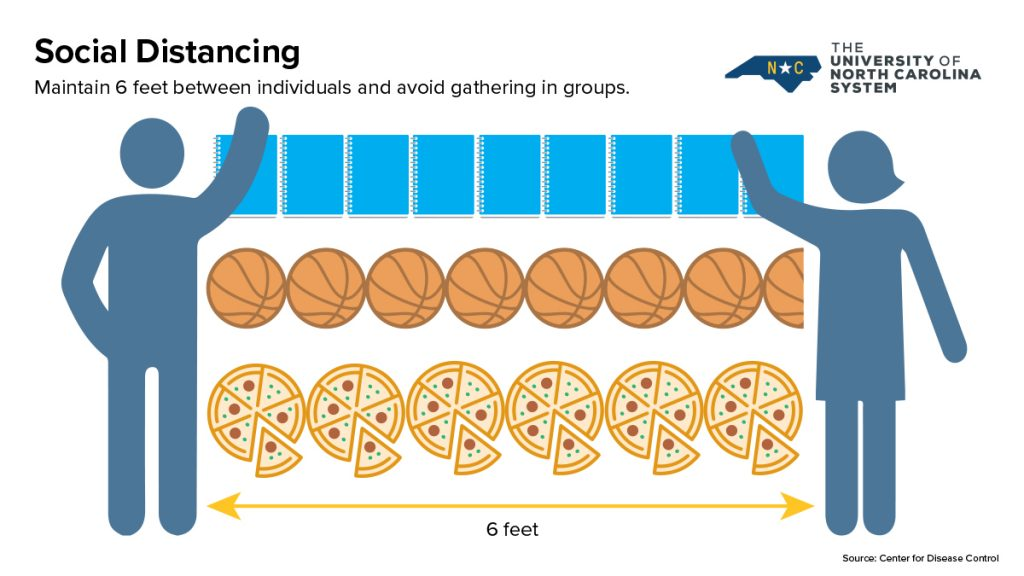 Image showing social distancing of 6 feet.