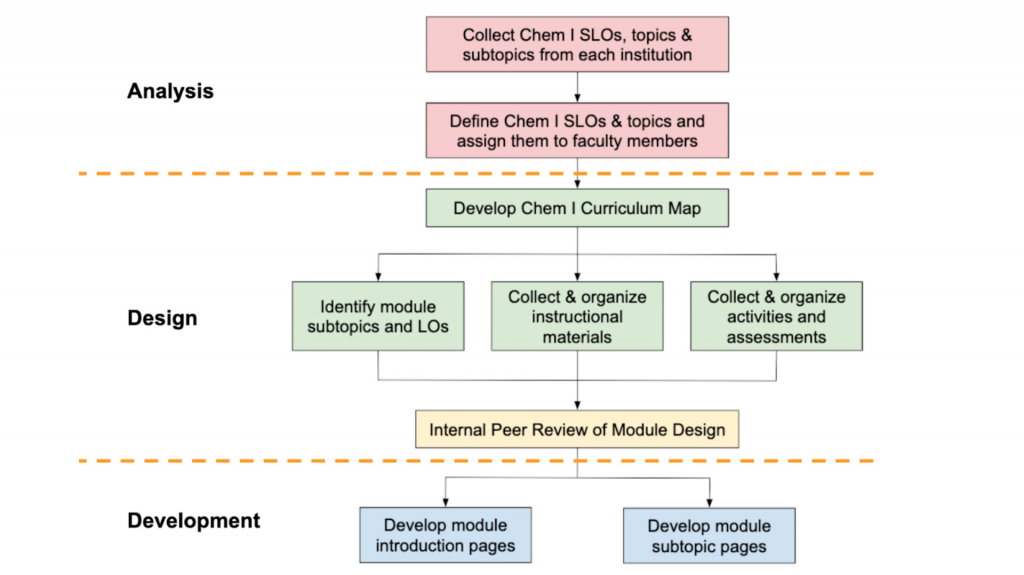 A flow chart illustrates the process for evaluating and selecting materials for a digital course collections library