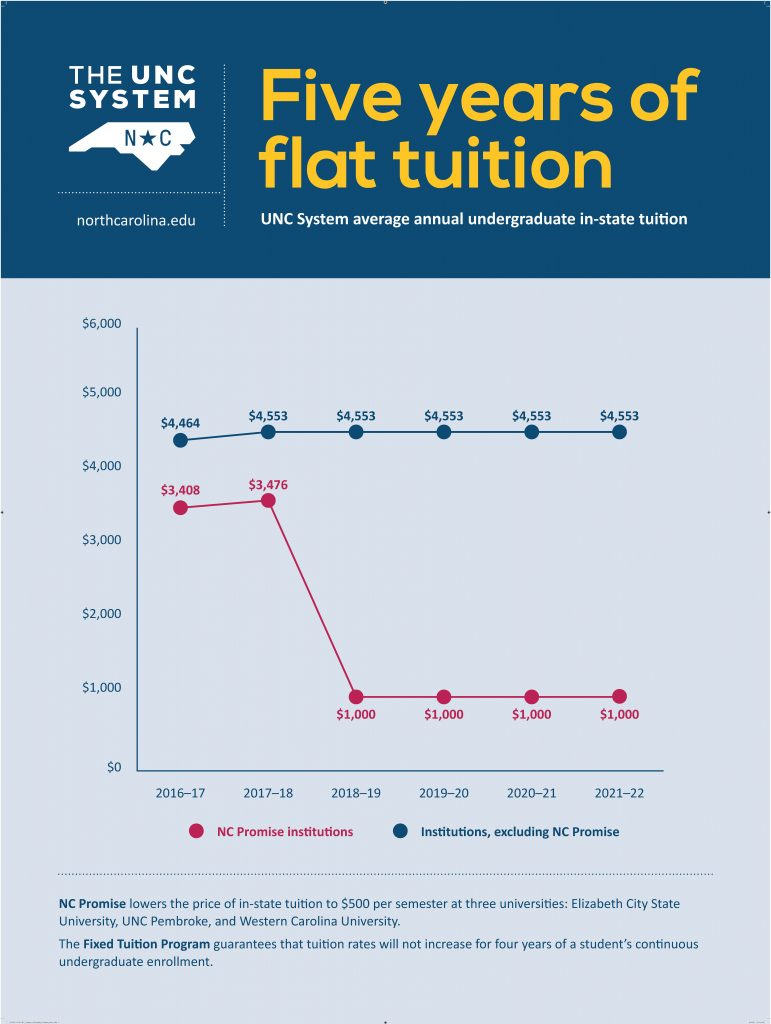 5 years of flat tuition